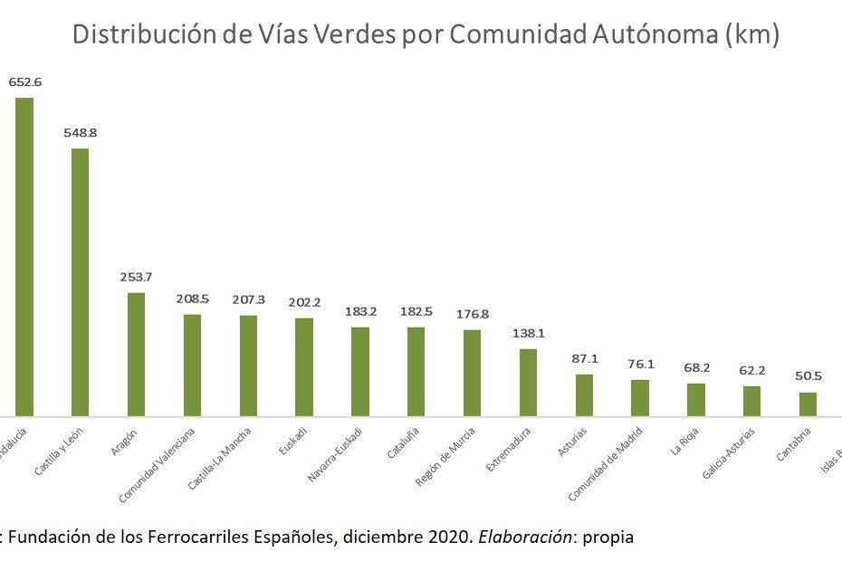 Número de Kilómetros de la red de vías verdes de España en 2020
