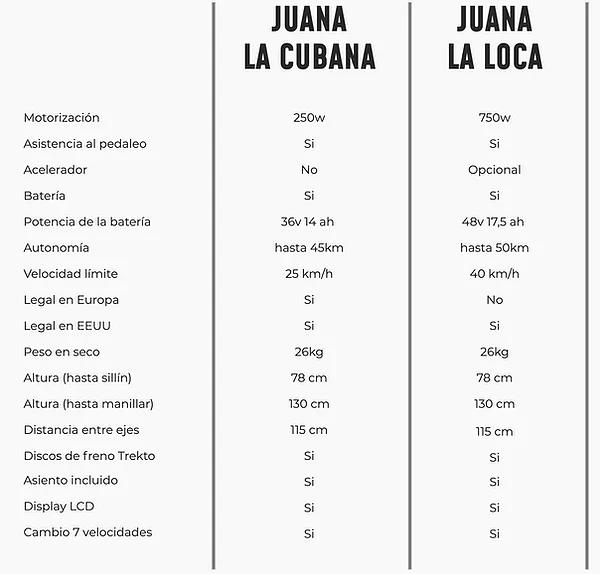 Comparativa bicicletas Juana Bikes